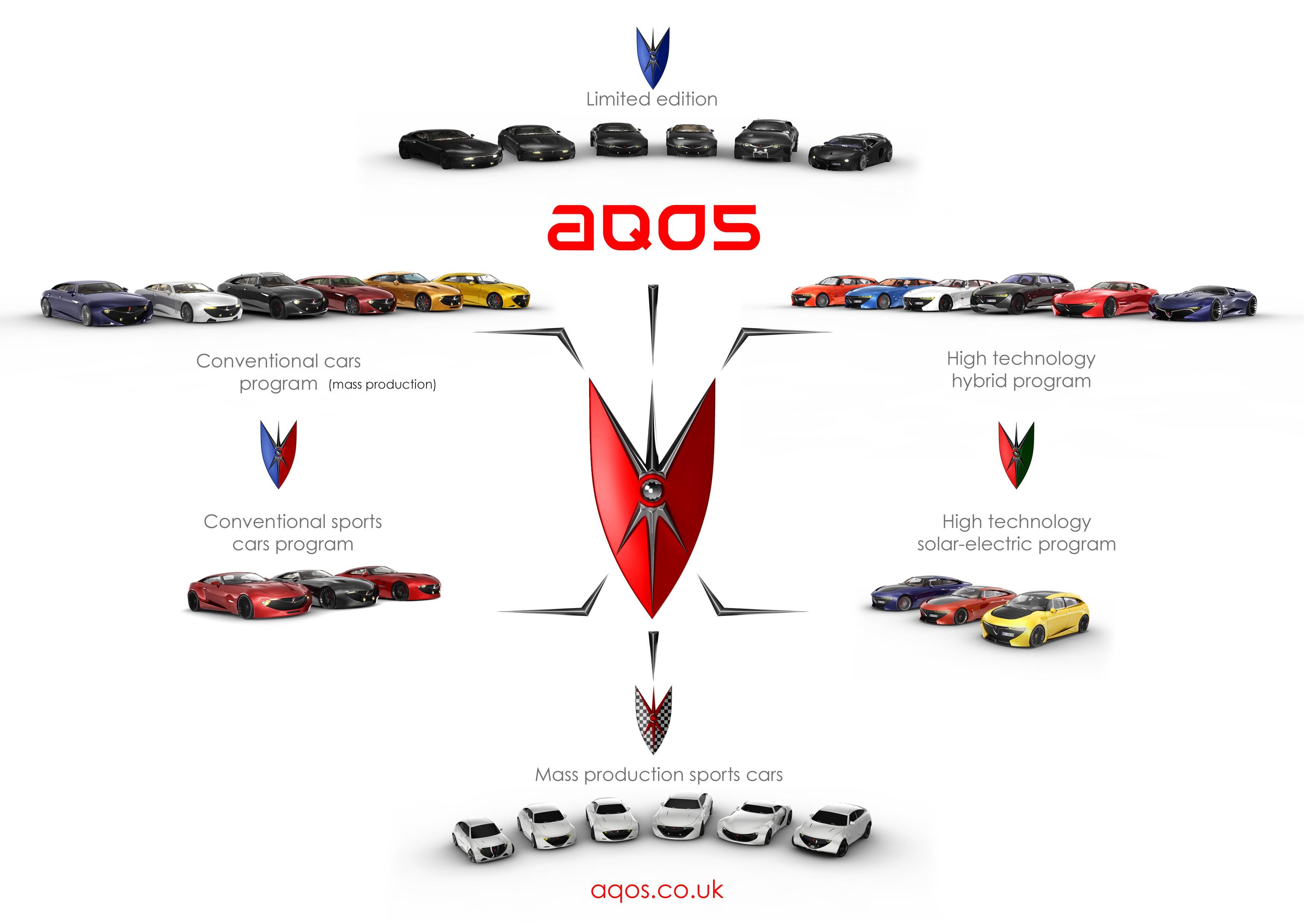 AQOS – The Brand