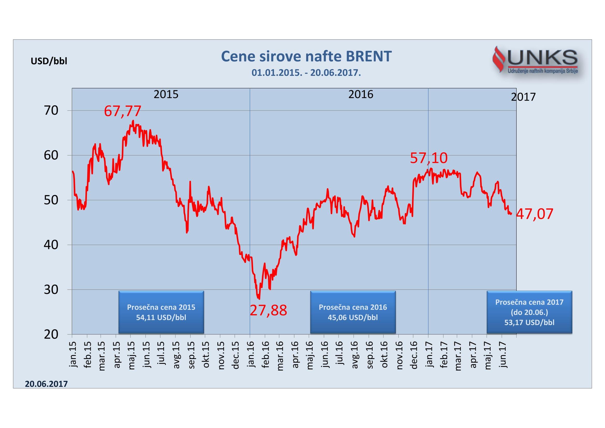 Cene goriva i dalje imaju trend pada
