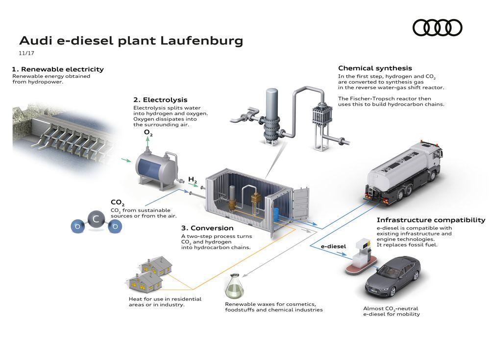 Audi otvara fabriku za proizvodnju sintetičkog goriva