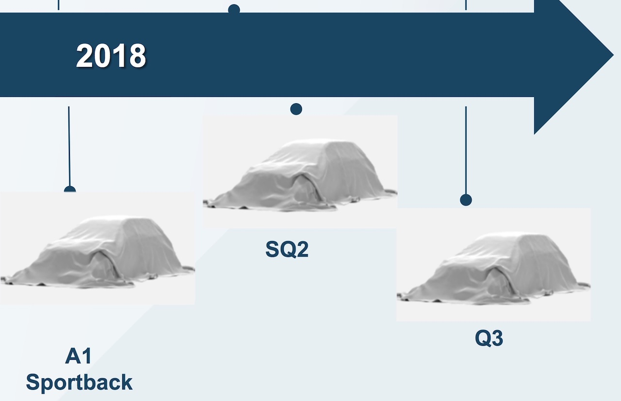 Audi: Ove godine debituju novi A1, Q3 i SQ2