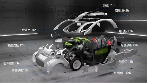 3D štampani električni automobili nisu više naučna fantastika