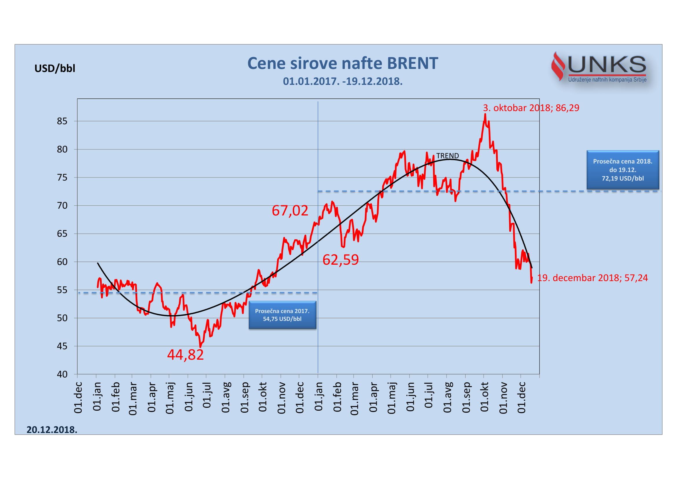 Nedeljni pregled cena goriva