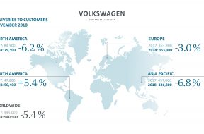 The Volkswagen Group heads for deliveries record