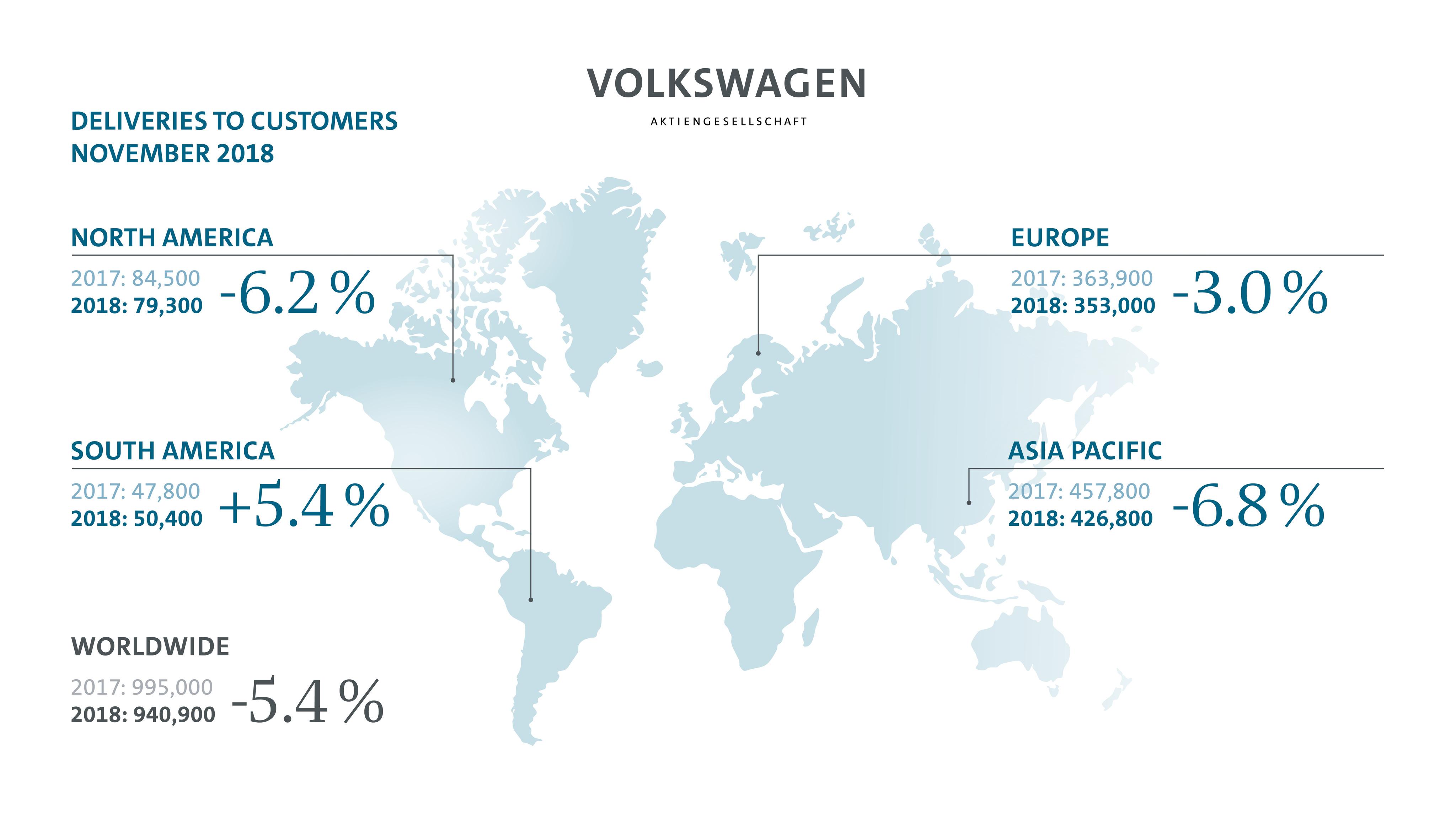 Volkswagen na putu da se vrati na tron najvećeg svetskog proizvođača