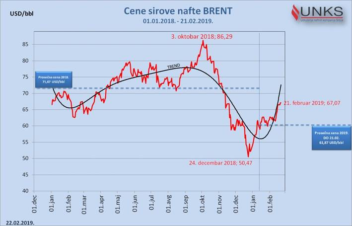 Bez obzira na trend rasta cene sirove nafte, cene goriva u regionu za sada stabilne