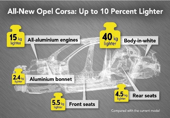 Opel Corsa F će imati masu od 980 kilograma