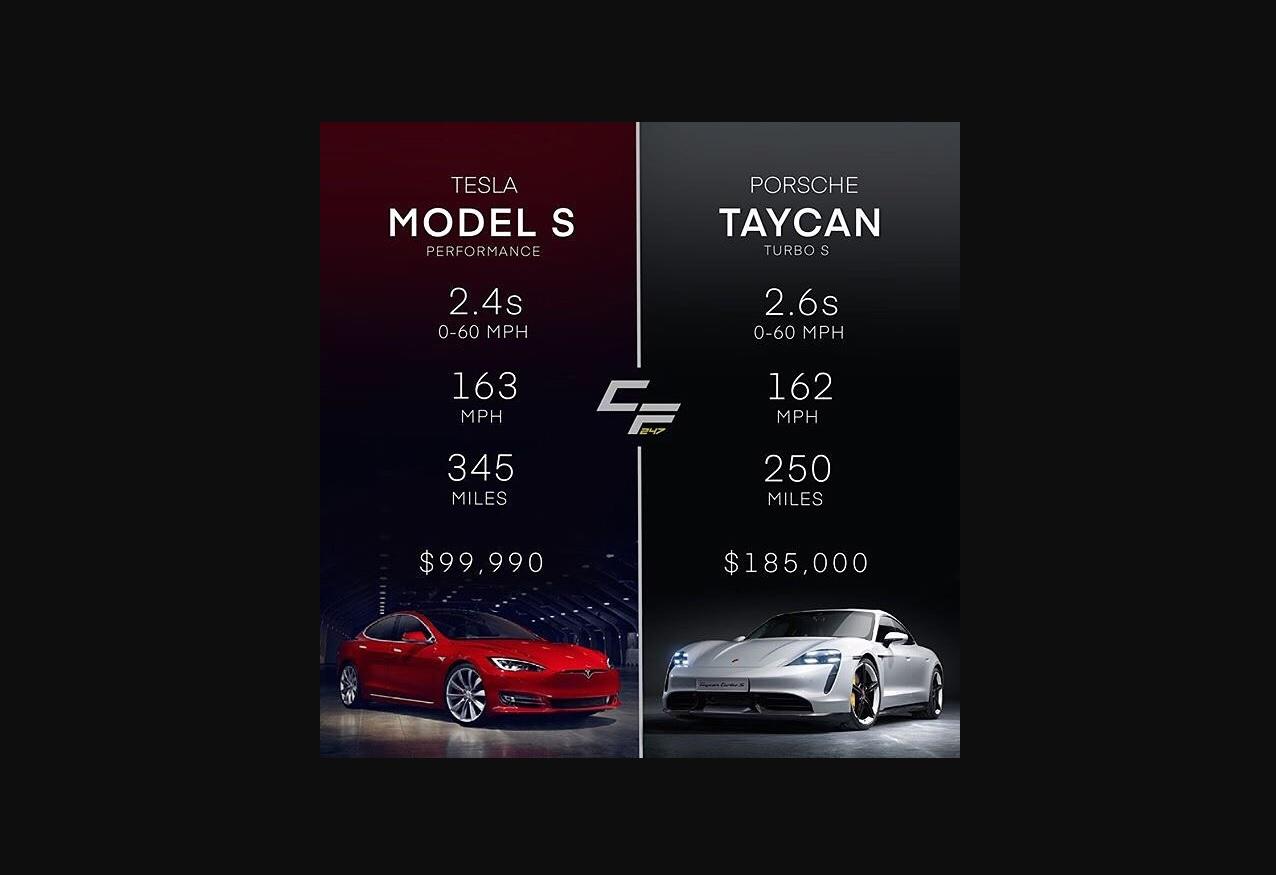 Tesla se podsmeva Porscheovom Taycanu